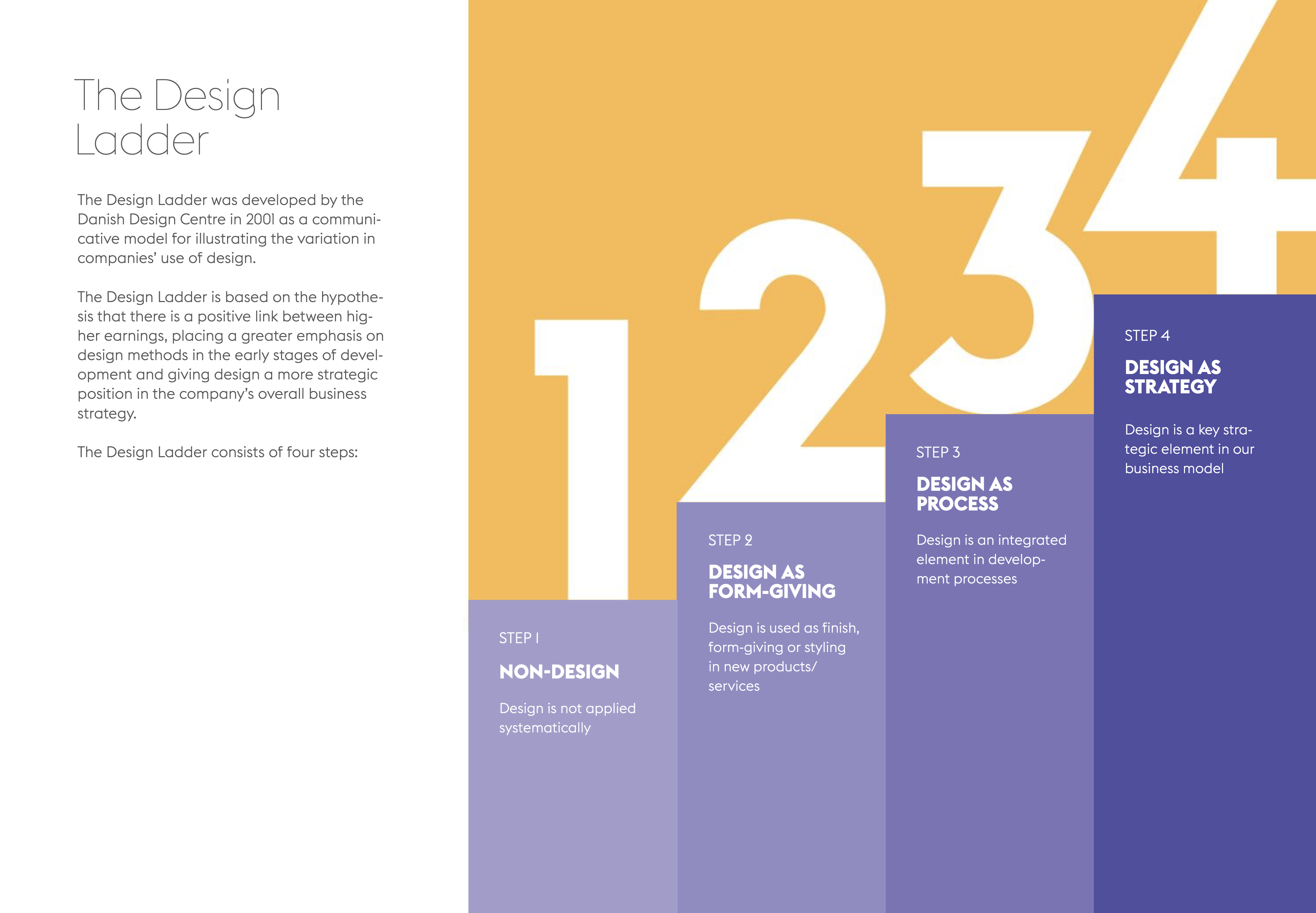 「The Danish Design Ladder: Four steps of design use」